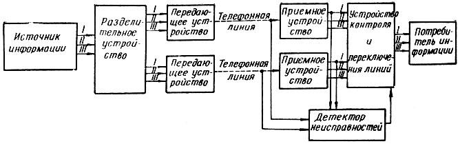Блок-схема системы передачи