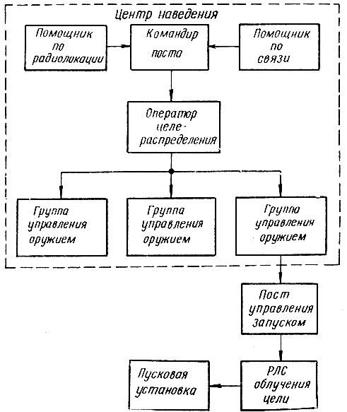 Структурная схема поста