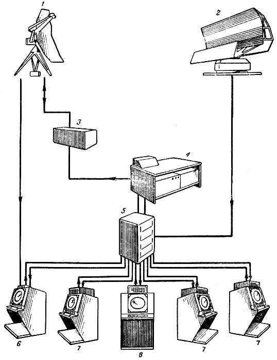 Блок-схема системы 'Файр