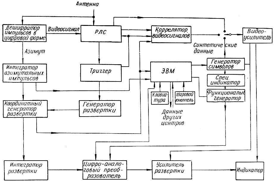Блок-схема системы обработки