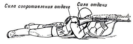 Рис. 59. Подбрасывание дульной части ствола оружия вверх при выстреле в результате действия отдачи