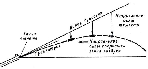 Рис. 60. Траектория полета пули