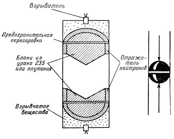 Схема устройства атомной бомбы