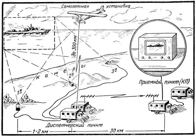 Схема передачи и приема